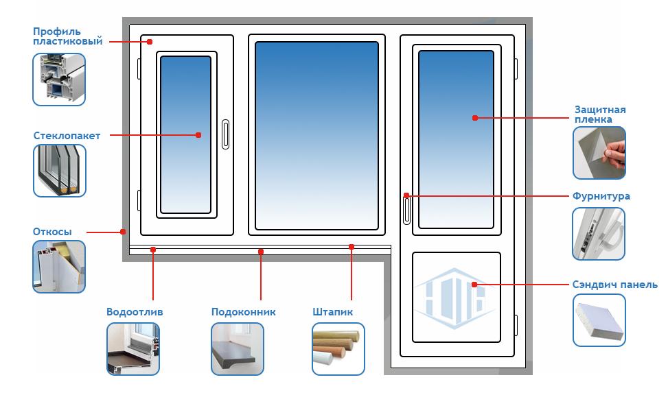 Сколько стоят пластиковые окна и из чего складывается цена на них?