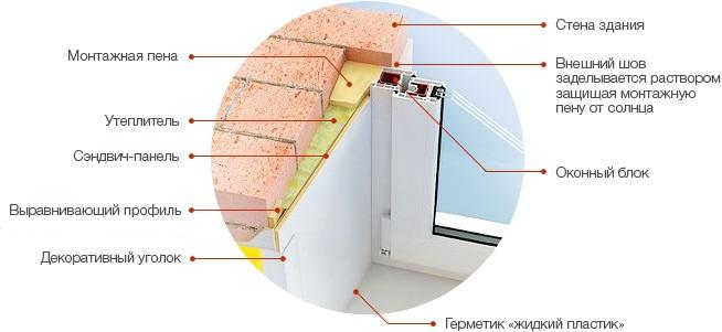 Откосы на окна в частном доме